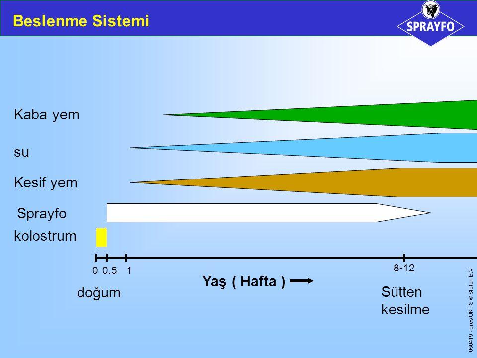050419 - pres UK TS © Sloten B.V. Beslenme Sistemi kolostrum Sprayfo Kesif yem su Kaba yem doğum 00.51 8-12 Yaş ( Hafta ) Sütten kesilme