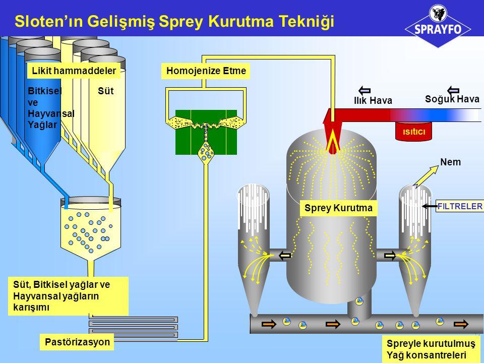 SPANUK7 Spreyle kurutulmuş Yağ konsantreleri ısıtıcı FILTRELER Soğuk Hava Ilık Hava Nem Bitkisel ve Hayvansal Yağlar Süt Likit hammaddeler Süt, Bitkisel yağlar ve Hayvansal yağların karışımı Homojenize Etme Sprey Kurutma Sloten'ın Gelişmiş Sprey Kurutma Tekniği Pastörizasyon