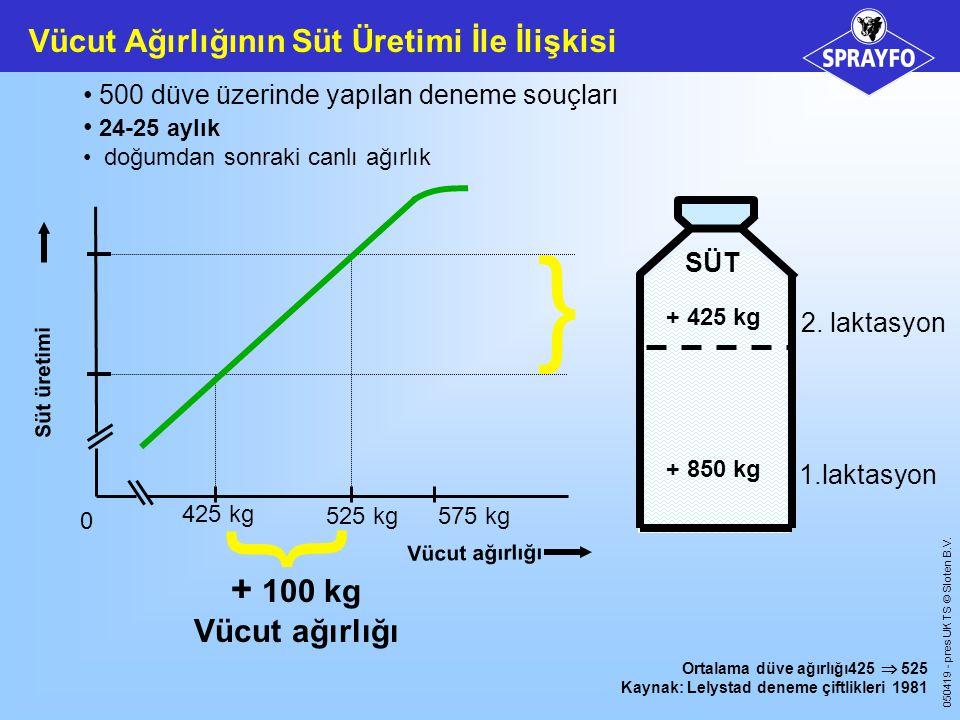 050419 - pres UK TS © Sloten B.V.Tedavi: - 1 gün süt yok  çok fazla su verin (5-7 ltr) - aşılama.