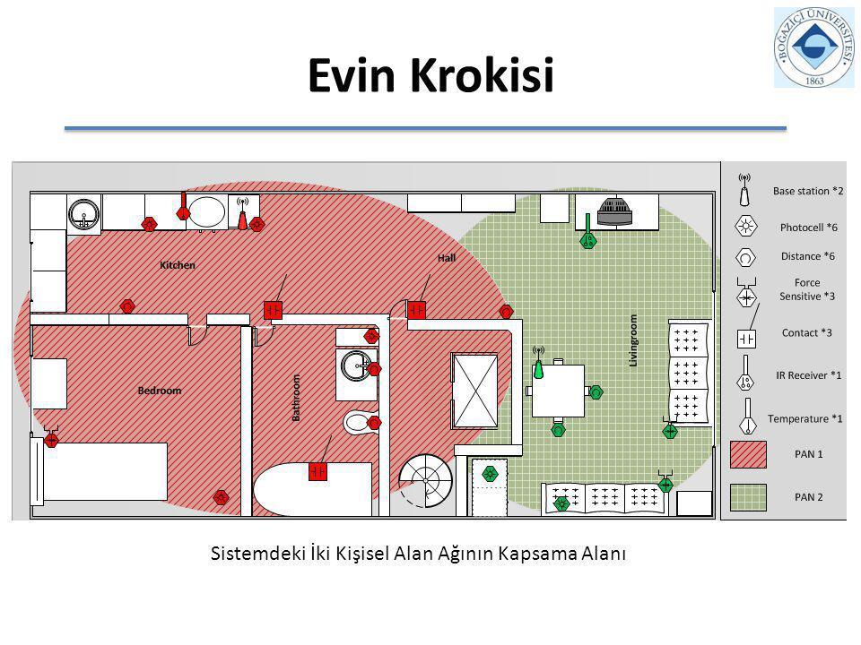 Evin Krokisi Sistemdeki İki Kişisel Alan Ağının Kapsama Alanı
