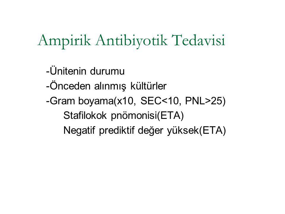 Ampirik Antibiyotik Tedavisi -Ünitenin durumu -Önceden alınmış kültürler -Gram boyama(x10, SEC 25) Stafilokok pnömonisi(ETA) Negatif prediktif değer y