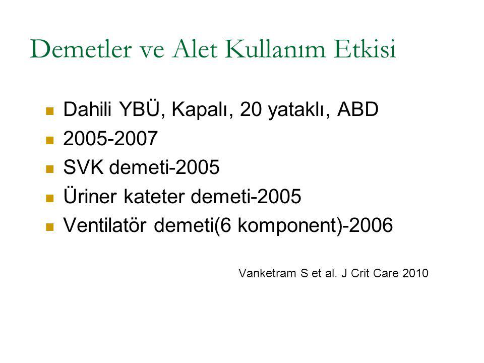 Demetler ve Alet Kullanım Etkisi Dahili YBÜ, Kapalı, 20 yataklı, ABD 2005-2007 SVK demeti-2005 Üriner kateter demeti-2005 Ventilatör demeti(6 komponen