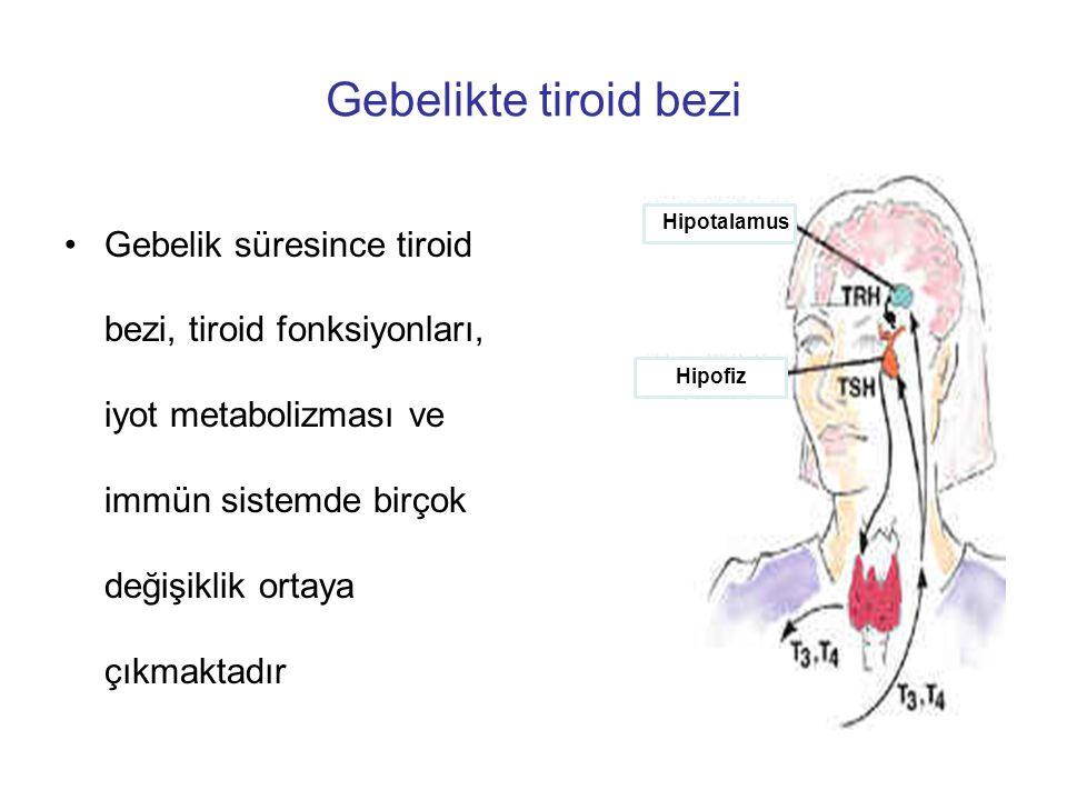 Gebelikte tiroid bezi Östrojen etkisi ile tiroksin bağlayan globulin (TBG) yıkımı ↓, hepatik sentezi ↑ ve miktarı ↑ Total tiroksin (TT4) ve daha az olmak üzere total triiodotironin (TT3) ↑ Serbest fraksiyonların arttırılabilmesi için tiroid stimülan hormon-tirotropin (TSH) uyarılır Tiroid bezinde hiperplazi