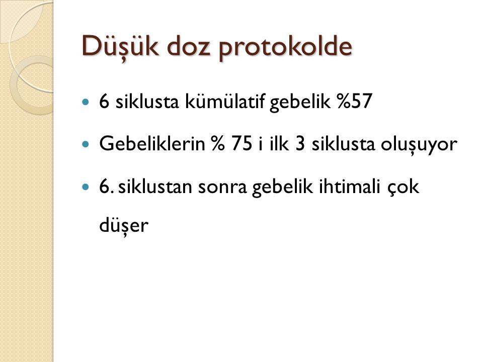 Düşük doz protokolde 6 siklusta kümülatif gebelik %57 Gebeliklerin % 75 i ilk 3 siklusta oluşuyor 6. siklustan sonra gebelik ihtimali çok düşer