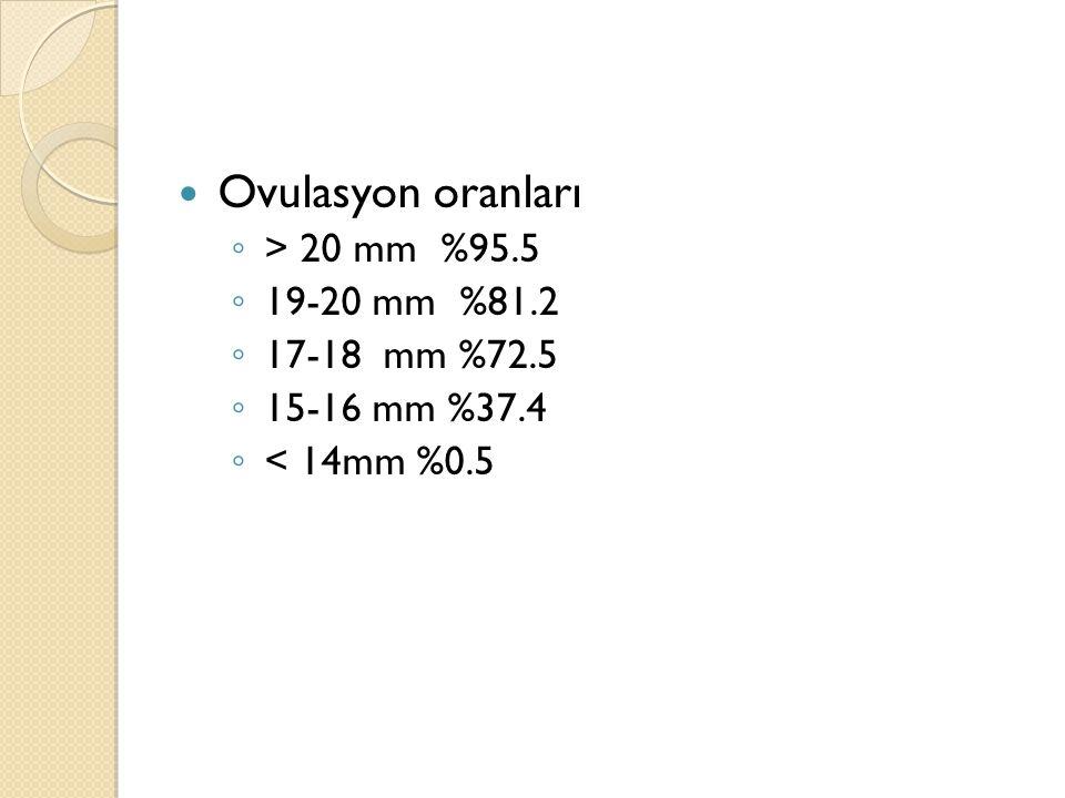 Ovulasyon oranları ◦ > 20 mm %95.5 ◦ 19-20 mm %81.2 ◦ 17-18 mm %72.5 ◦ 15-16 mm %37.4 ◦ < 14mm %0.5
