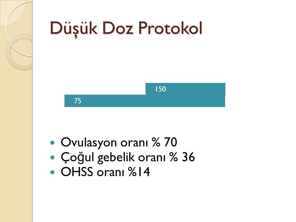 Düşük Doz Protokol Ovulasyon oranı % 70 Ço ğ ul gebelik oranı % 36 OHSS oranı %14 75 150