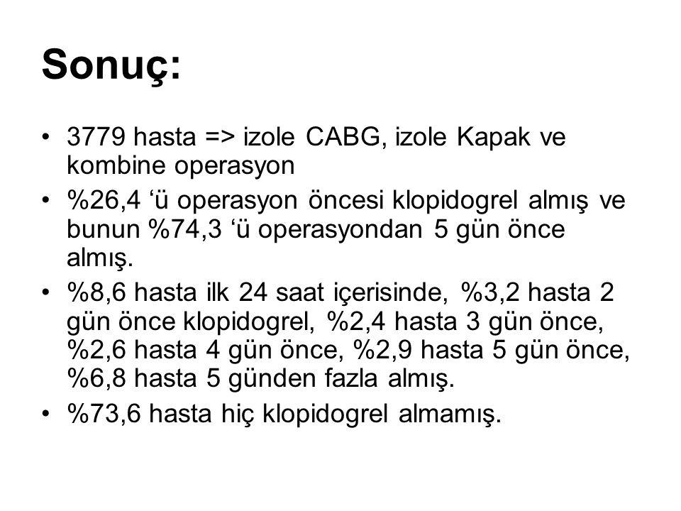 Sonuç: 3779 hasta => izole CABG, izole Kapak ve kombine operasyon %26,4 'ü operasyon öncesi klopidogrel almış ve bunun %74,3 'ü operasyondan 5 gün önce almış.