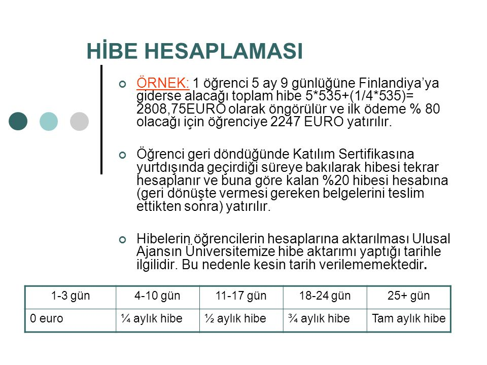 HİBE HESAPLAMASI ÖRNEK: 1 öğrenci 5 ay 9 günlüğüne Finlandiya'ya giderse alacağı toplam hibe 5*535+(1/4*535)= 2808,75EURO olarak öngörülür ve ilk ödeme % 80 olacağı için öğrenciye 2247 EURO yatırılır.