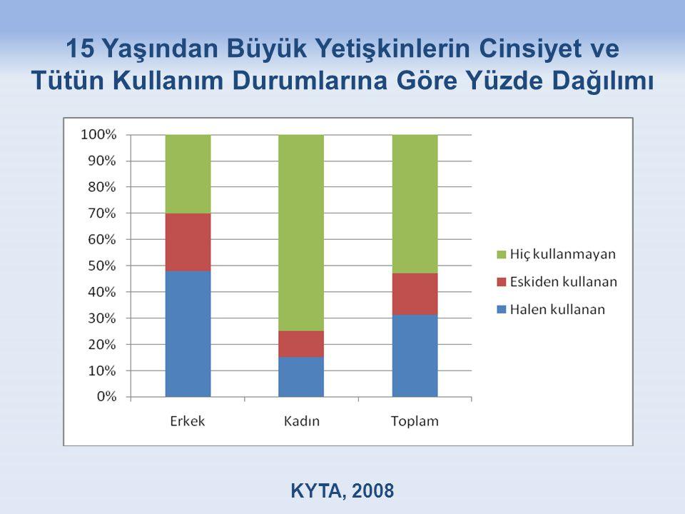 15 Yaşından Büyük Yetişkinlerin Cinsiyet ve Tütün Kullanım Durumlarına Göre Yüzde Dağılımı KYTA, 2008