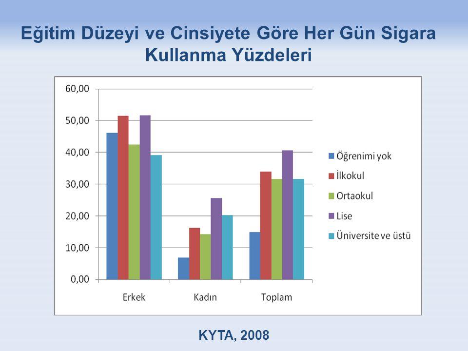 Eğitim Düzeyi ve Cinsiyete Göre Her Gün Sigara Kullanma Yüzdeleri KYTA, 2008