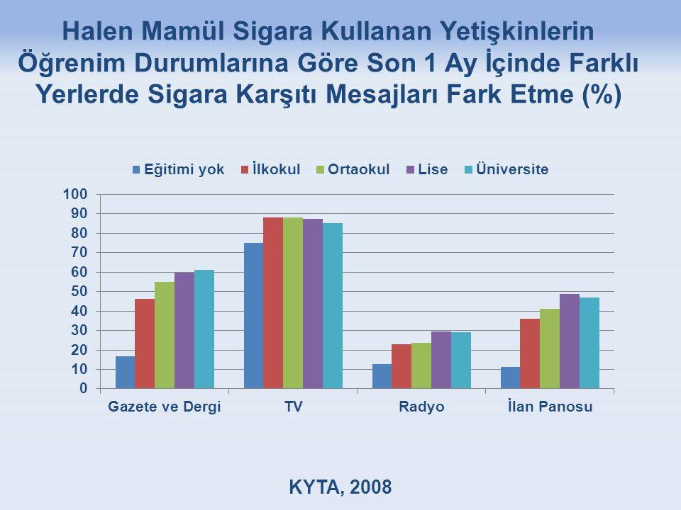 Halen Mamül Sigara Kullanan Yetişkinlerin Öğrenim Durumlarına Göre Son 1 Ay İçinde Farklı Yerlerde Sigara Karşıtı Mesajları Fark Etme (%) KYTA, 2008