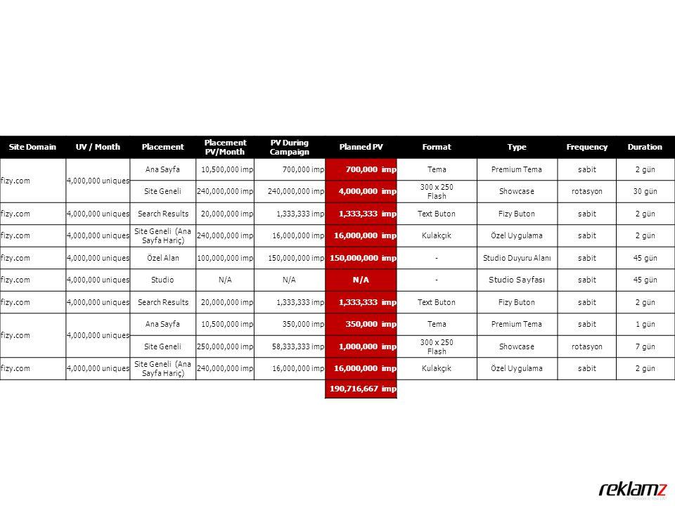 Site DomainUV / MonthPlacement Placement PV/Month PV During Campaign Planned PVFormatTypeFrequencyDuration fizy.com4,000,000 uniques Ana Sayfa10,500,000 imp700,000 imp TemaPremium Temasabit2 gün Site Geneli240,000,000 imp 4,000,000 imp 300 x 250 Flash Showcaserotasyon30 gün fizy.com4,000,000 uniquesSearch Results20,000,000 imp1,333,333 imp Text ButonFizy Butonsabit2 gün fizy.com4,000,000 uniques Site Geneli (Ana Sayfa Hariç) 240,000,000 imp16,000,000 imp KulakçıkÖzel Uygulamasabit2 gün fizy.com4,000,000 uniquesÖzel Alan100,000,000 imp150,000,000 imp -Studio Duyuru Alanısabit45 gün fizy.com4,000,000 uniquesStudioN/A - Studio Sayfası sabit45 gün fizy.com4,000,000 uniquesSearch Results20,000,000 imp1,333,333 imp Text ButonFizy Butonsabit2 gün fizy.com4,000,000 uniques Ana Sayfa10,500,000 imp350,000 imp TemaPremium Temasabit1 gün Site Geneli250,000,000 imp58,333,333 imp1,000,000 imp 300 x 250 Flash Showcaserotasyon7 gün fizy.com4,000,000 uniques Site Geneli (Ana Sayfa Hariç) 240,000,000 imp16,000,000 imp KulakçıkÖzel Uygulamasabit2 gün 190,716,667 imp