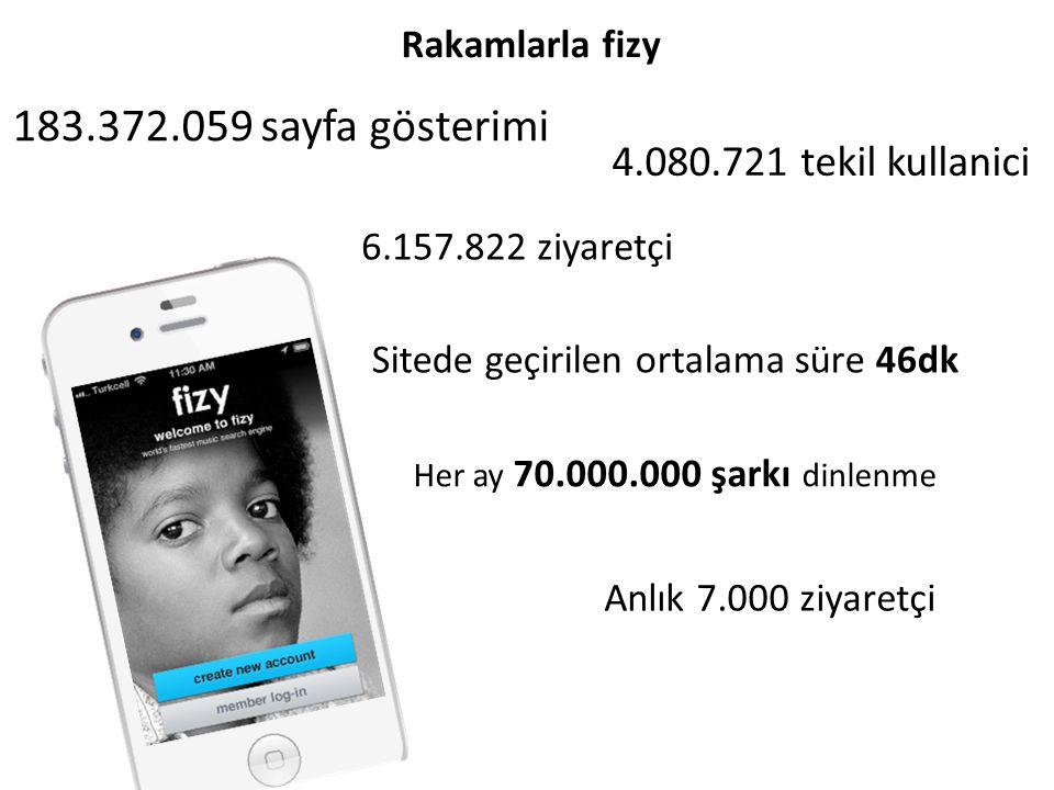 4.080.721 tekil kullanici 183.372.059 sayfa gösterimi 6.157.822 ziyaretçi Sitede geçirilen ortalama süre 46dk Rakamlarla fizy Her ay 70.000.000 şarkı