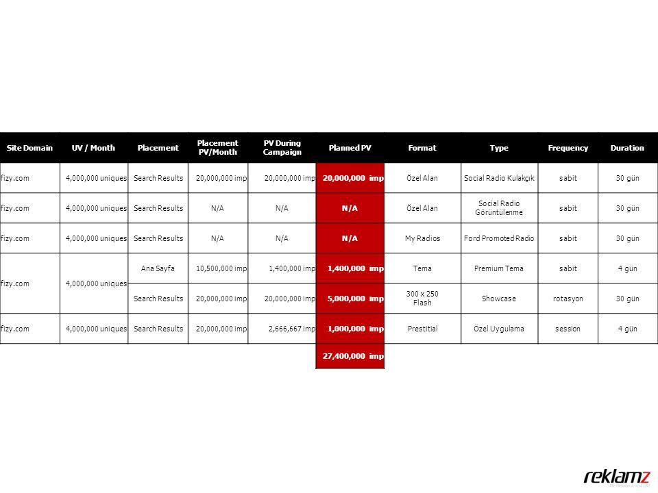 Site DomainUV / MonthPlacement Placement PV/Month PV During Campaign Planned PVFormatTypeFrequencyDuration fizy.com4,000,000 uniquesSearch Results20,000,000 imp Özel AlanSocial Radio Kulakçıksabit30 gün fizy.com4,000,000 uniquesSearch ResultsN/A Özel Alan Social Radio Görüntülenme sabit30 gün fizy.com4,000,000 uniquesSearch ResultsN/A My RadiosFord Promoted Radiosabit30 gün fizy.com4,000,000 uniques Ana Sayfa10,500,000 imp1,400,000 imp TemaPremium Temasabit4 gün Search Results20,000,000 imp 5,000,000 imp 300 x 250 Flash Showcaserotasyon30 gün fizy.com4,000,000 uniquesSearch Results20,000,000 imp2,666,667 imp1,000,000 impPrestitialÖzel Uygulamasession4 gün 27,400,000 imp