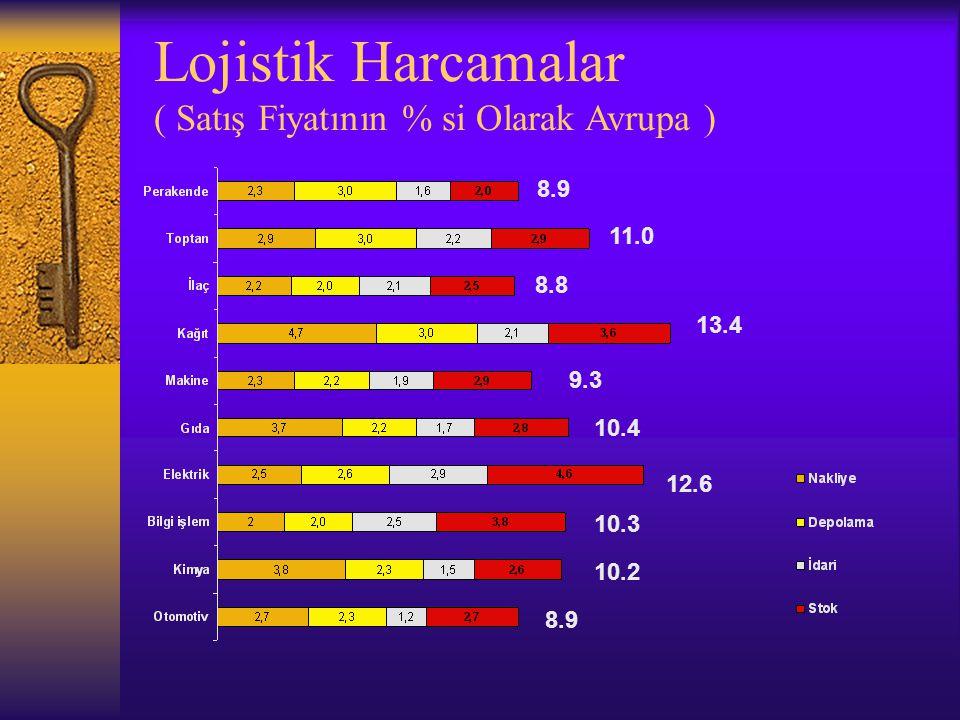 Lojistik Harcamalar ( Satış Fiyatının % si Olarak Avrupa ) 8.9 11.0 8.8 13.4 9.3 10.4 12.6 10.3 10.2 8.9