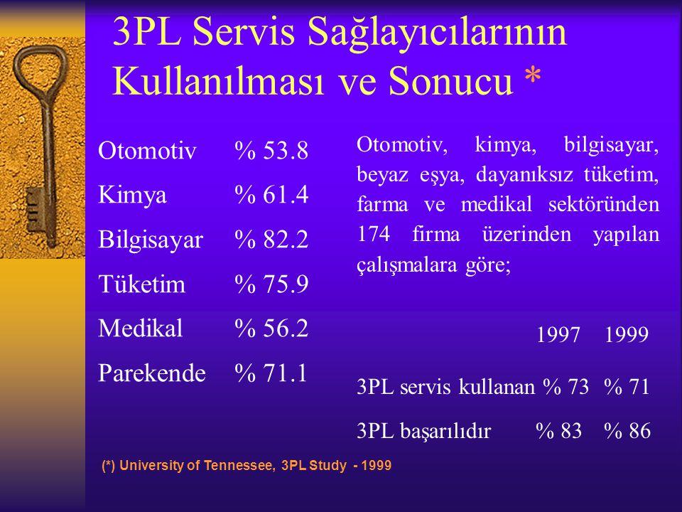 3PL Servis Sağlayıcılarının Kullanılması ve Sonucu * Otomotiv% 53.8 Kimya% 61.4 Bilgisayar% 82.2 Tüketim% 75.9 Medikal% 56.2 Parekende% 71.1 Otomotiv,