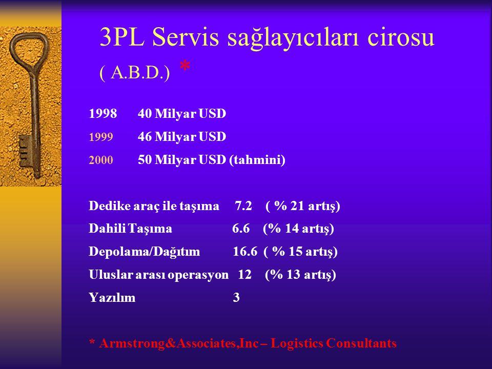 3PL Servis sağlayıcıları cirosu ( A.B.D.) * 1998 40 Milyar USD 1999 46 Milyar USD 2000 50 Milyar USD (tahmini) Dedike araç ile taşıma 7.2 ( % 21 artış