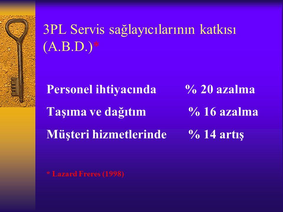 3PL Servis sağlayıcılarının katkısı (A.B.D.)* Personel ihtiyacında % 20 azalma Taşıma ve dağıtım % 16 azalma Müşteri hizmetlerinde % 14 artış * Lazard