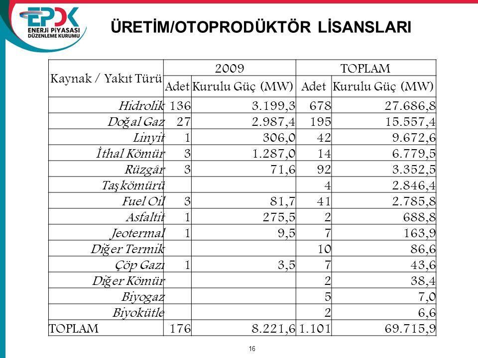 16 ÜRETİM/OTOPRODÜKTÖR LİSANSLARI Kaynak / Yakıt Türü 2009TOPLAM AdetKurulu Güç (MW)AdetKurulu Güç (MW) Hidrolik1363.199,367827.686,8 Do ğ al Gaz 272.