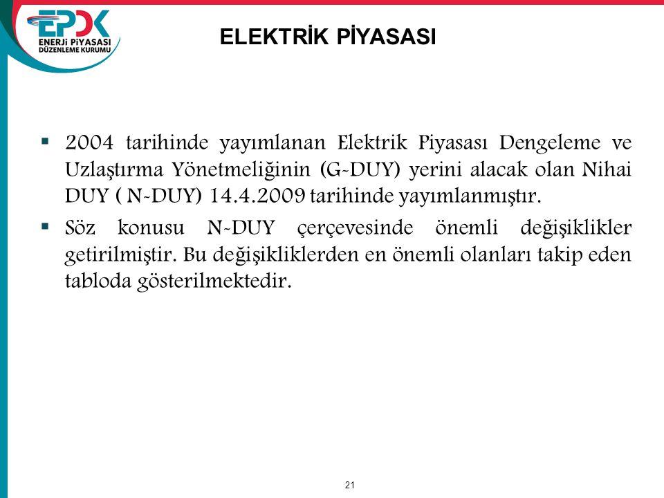 21 ELEKTRİK PİYASASI  2004 tarihinde yayımlanan Elektrik Piyasası Dengeleme ve Uzla ş tırma Yönetmeli ğ inin (G-DUY) yerini alacak olan Nihai DUY ( N-DUY) 14.4.2009 tarihinde yayımlanmı ş tır.