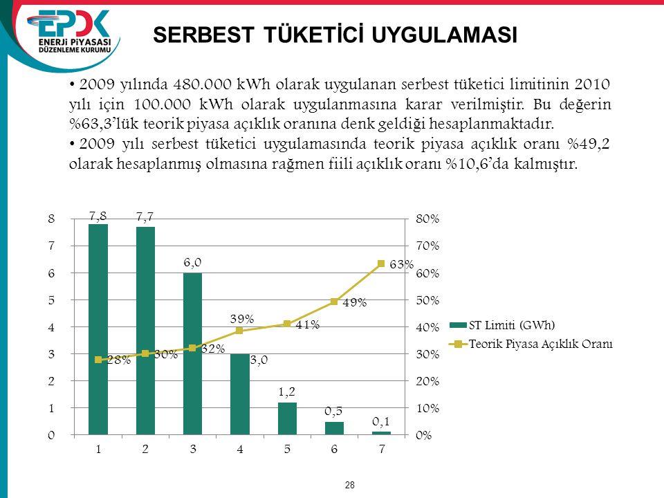 SERBEST TÜKETİCİ UYGULAMASI 28 2009 yılında 480.000 kWh olarak uygulanan serbest tüketici limitinin 2010 yılı için 100.000 kWh olarak uygulanmasına karar verilmi ş tir.