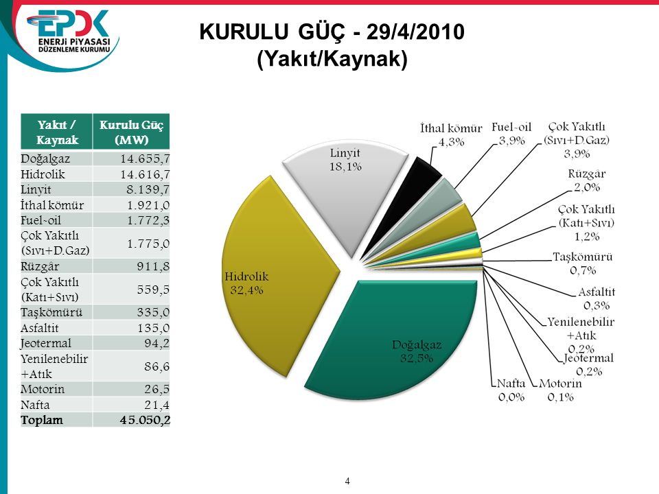 4 KURULU GÜÇ - 29/4/2010 (Yakıt/Kaynak) Yakıt / Kaynak Kurulu Güç (MW) Do ğ algaz 14.655,7 Hidrolik14.616,7 Linyit8.139,7 İ thal kömür 1.921,0 Fuel-oi