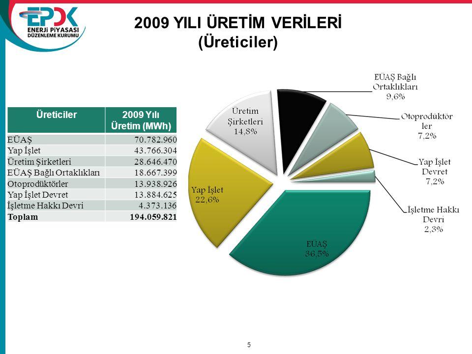 5 2009 YILI ÜRETİM VERİLERİ (Üreticiler) Üreticiler2009 Yılı Üretim (MWh) EÜAŞ70.782.960 Yap İşlet43.766.304 Üretim Şirketleri28.646.470 EÜAŞ Bağlı Or
