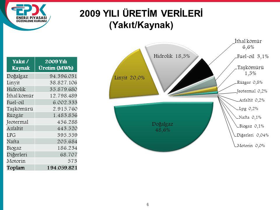 6 2009 YILI ÜRETİM VERİLERİ (Yakıt/Kaynak) Yakıt / Kaynak 2009 Yılı Üretim (MWh) Do ğ algaz 94.396.031 Linyit38.827.106 Hidrolik35.879.680 İ thal kömü