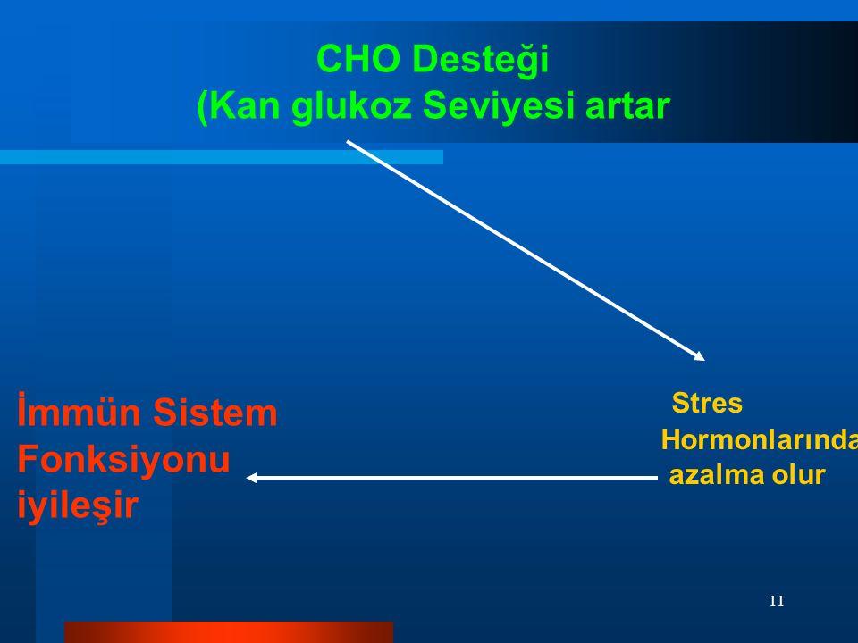 11 CHO Desteği (Kan glukoz Seviyesi artar İmmün Sistem Fonksiyonu iyileşir Stres Hormonlarında azalma olur