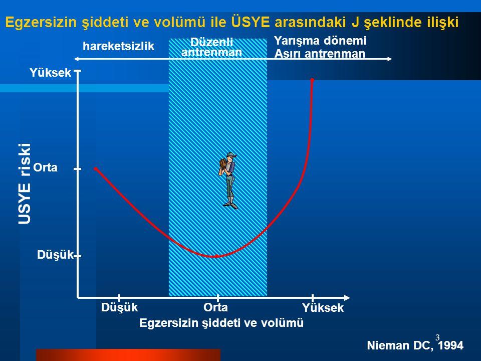 3 Egzersizin şiddeti ve volümü ile ÜSYE arasındaki J şeklinde ilişki Nieman DC, 1994 hareketsizlik Düzenli antrenman Yarışma dönemi Aşırı antrenman Düşük Orta Yüksek Egzersizin şiddeti ve volümü USYE riski