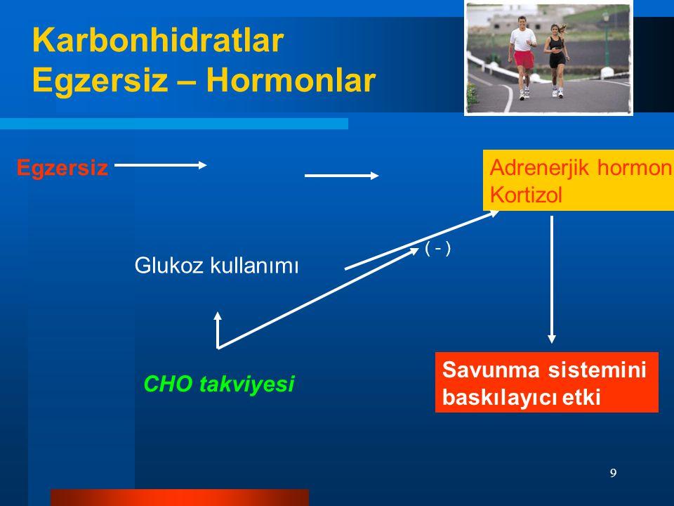 9 Egzersiz Adrenerjik hormonlar Kortizol CHO takviyesi Glukoz kullanımı Savunma sistemini baskılayıcı etki ( - ) Karbonhidratlar Egzersiz – Hormonlar