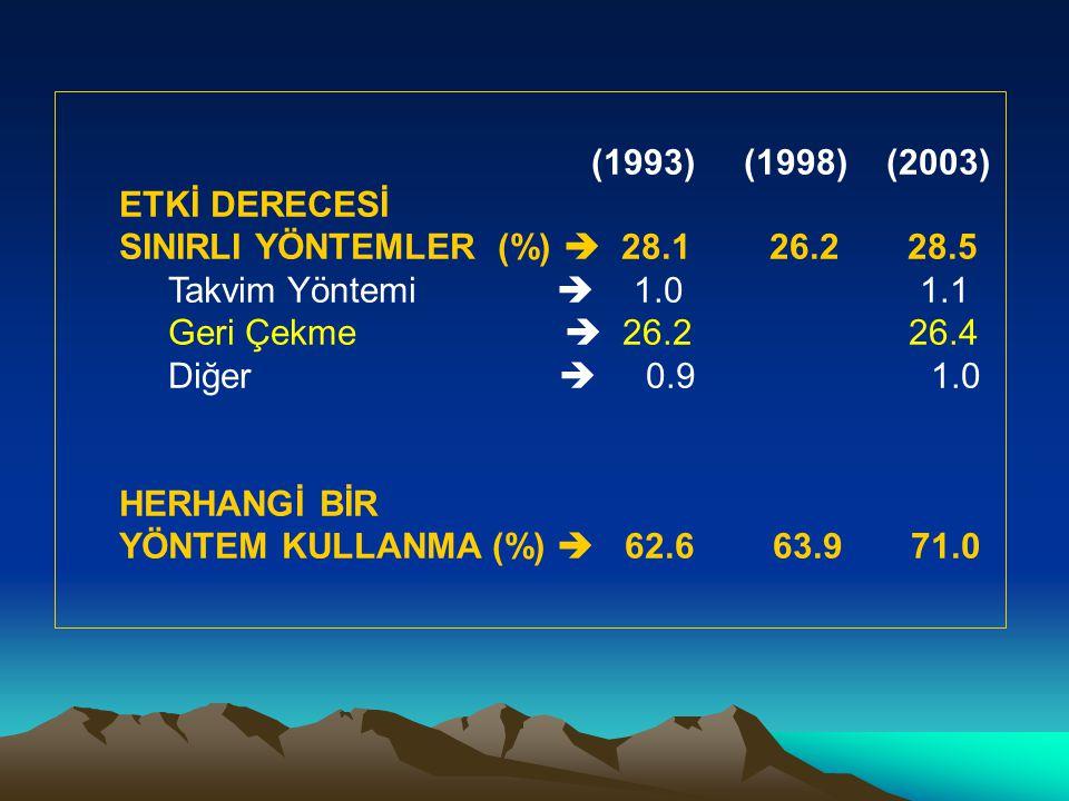(1993) (1998) (2003) ETKİ DERECESİ SINIRLI YÖNTEMLER (%)  28.1 26.2 28.5 Takvim Yöntemi  1.0 1.1 Geri Çekme  26.2 26.4 Diğer  0.9 1.0 HERHANGİ BİR