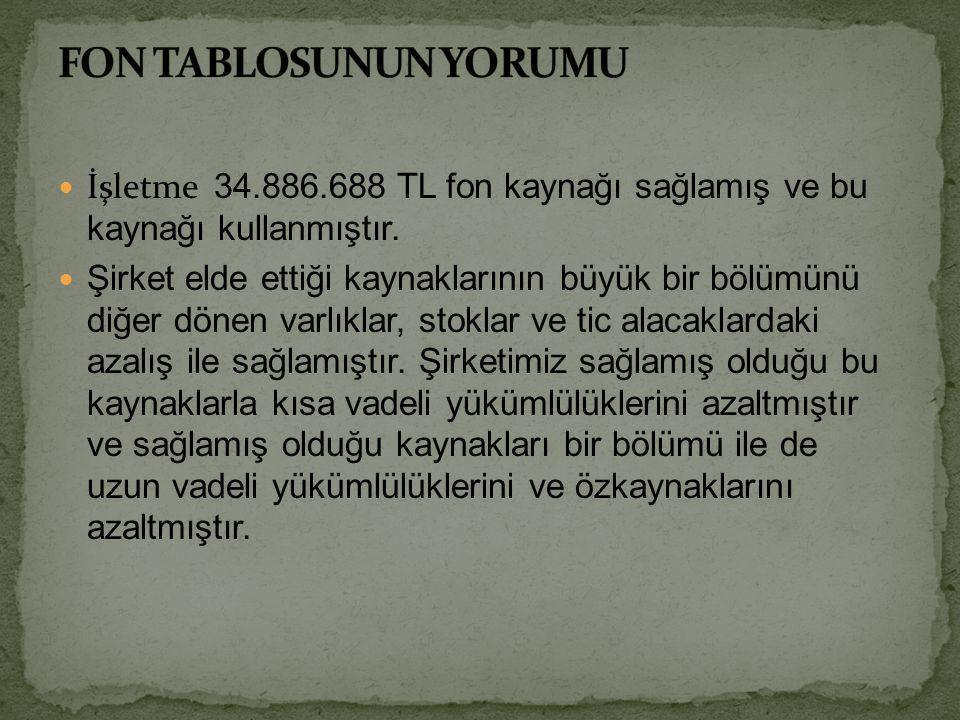 İşletme 34.886.688 TL fon kaynağı sağlamış ve bu kaynağı kullanmıştır.