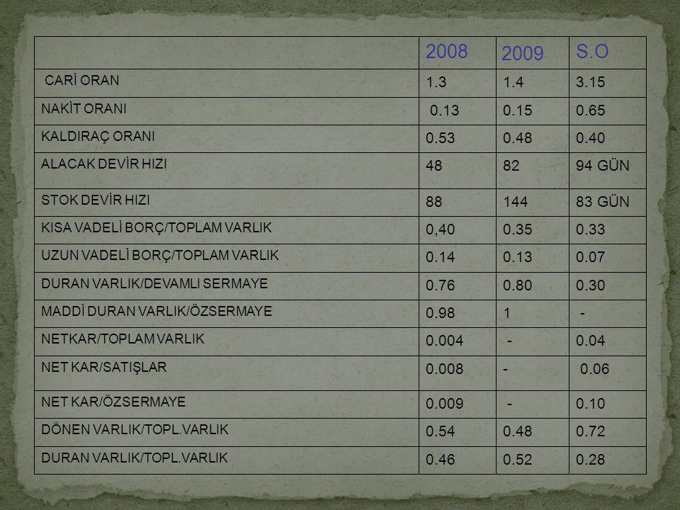 Carin oran 1.3 olup istenilen düzeyin altındadır.Ayrıca sektör ortalamasında(3.15) altındadır.