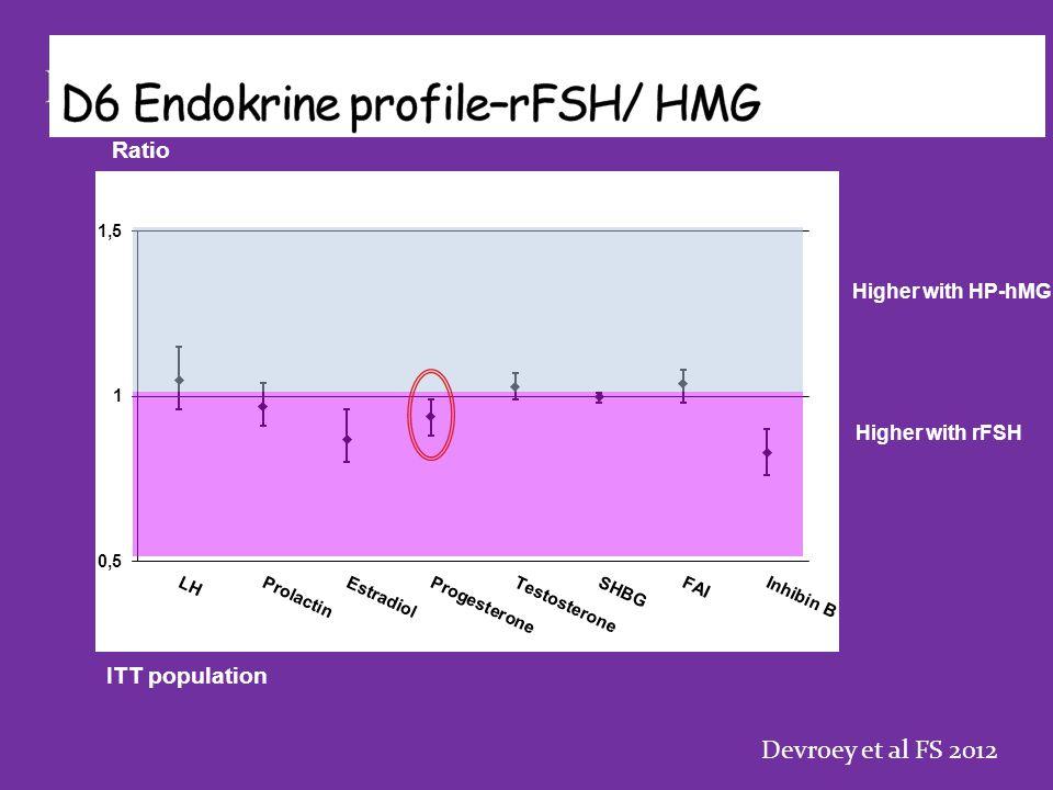 Ratio Higher with HP-hMG Higher with rFSH ITT population Devroey et al FS 2012