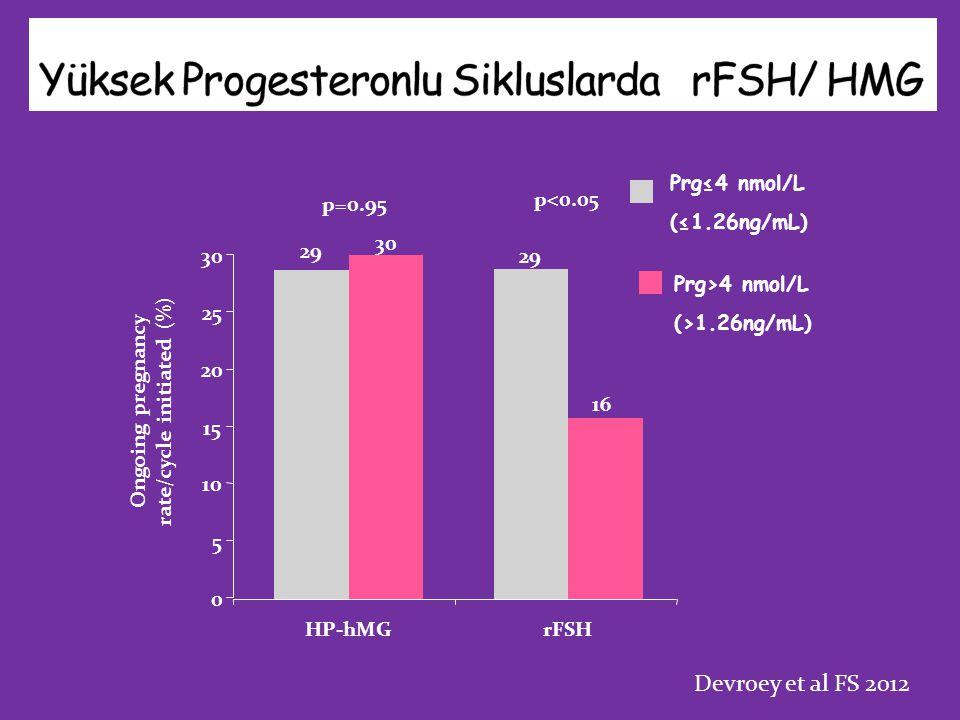 p=0.95 p<0.05 0 5 10 15 20 25 30 HP-hMGrFSH Ongoing pregnancy rate/cycle initiated (%) 29 16 29 30 Prg>4 nmol/L (>1.26ng/mL) Prg≤4 nmol/L (≤1.26ng/mL) Devroey et al FS 2012