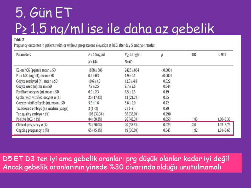 D5 ET D3 ten iyi ama gebelik oranları prg düşük olanlar kadar iyi değil Ancak gebelik oranlarının yinede %30 civarında olduğu unutulmamalı