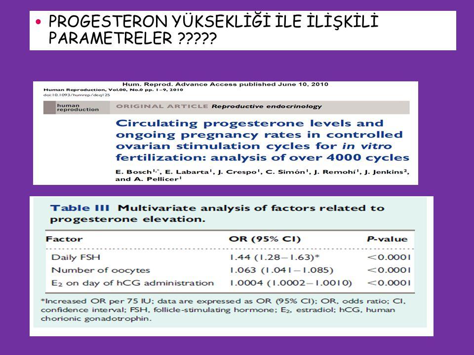 progesterone > 1.6 ng/ml (n = 20) Normal progesteron (n = 390) Ongoing pregnancy rate / ET Yüksek group : 6% Normal group : 37% P = 0.01 Kolibianakis et el HR 2004 PROGESTERON YÜKSEKLİĞİ İLE İLİŞKİLİ PARAMETRELER ?????