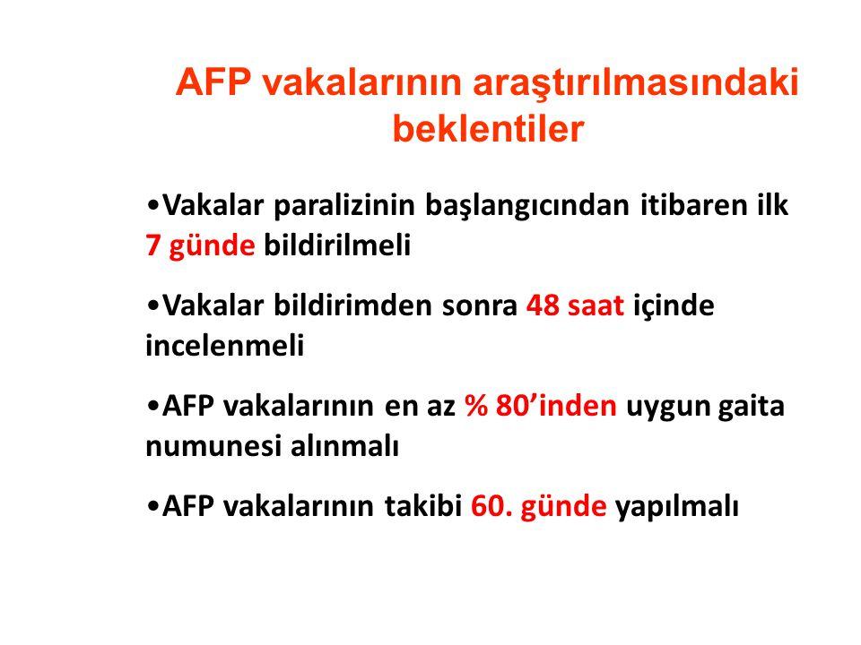 AFP vakalarının araştırılmasındaki beklentiler Vakalar paralizinin başlangıcından itibaren ilk 7 günde bildirilmeli Vakalar bildirimden sonra 48 saat