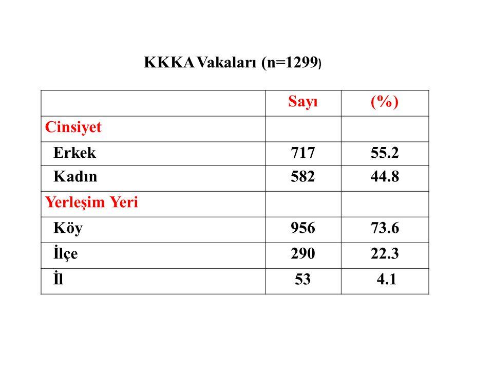 Sayı(%) Cinsiyet Erkek71755.2 Kadın58244.8 Yerleşim Yeri Köy95673.6 İlçe29022.3 İl53 4.1 KKKA Vakaları (n=1299 )