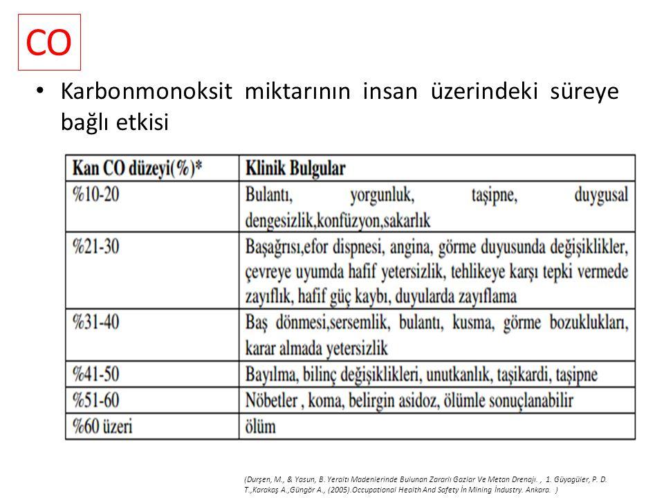 Karbonmonoksit miktarının insan üzerindeki süreye bağlı etkisi (Durşen, M., & Yasun, B.