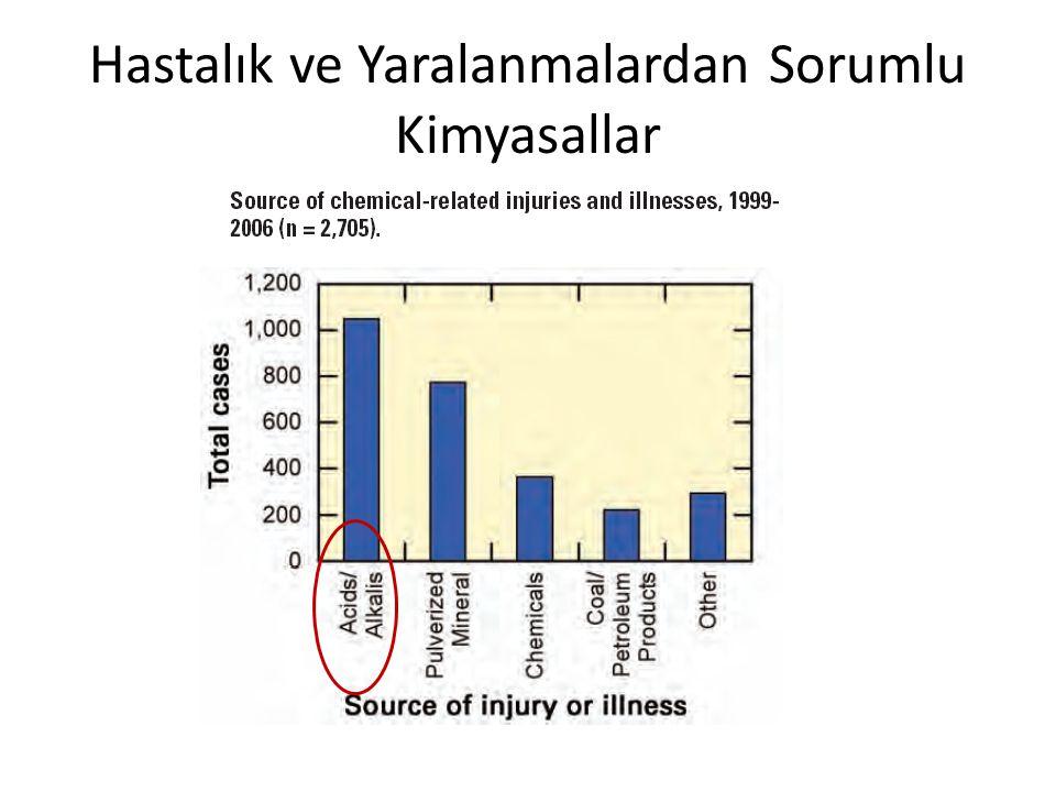 Hidrojen Sülfür Düzeyleri ve Klinik Etkileri Arasındaki ilişki H2S Konsantrasyonu (ppm) Klinik Etki 0.1-0.2 Koku eşiği 10-100 Göz ve üst solunum yollarında irritasyon > 200 Geç dönemde anosmi,pulmoner ödem > 500 Hiperpnea, apnea >1000 Solunum felci, ölüm www.thb.hacettepe.edu.tr/arsiv/1999/s