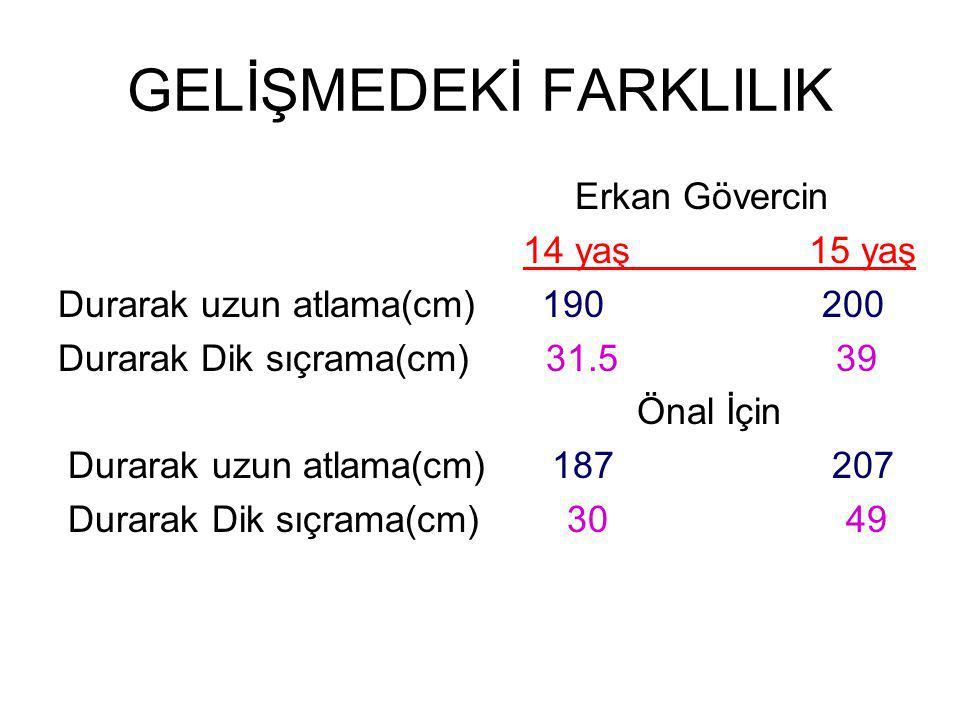 GELİŞMEDEKİ FARKLILIK Erkan Gövercin 14 yaş 15 yaş Durarak uzun atlama(cm) 190 200 Durarak Dik sıçrama(cm) 31.5 39 Önal İçin Durarak uzun atlama(cm) 187 207 Durarak Dik sıçrama(cm) 30 49
