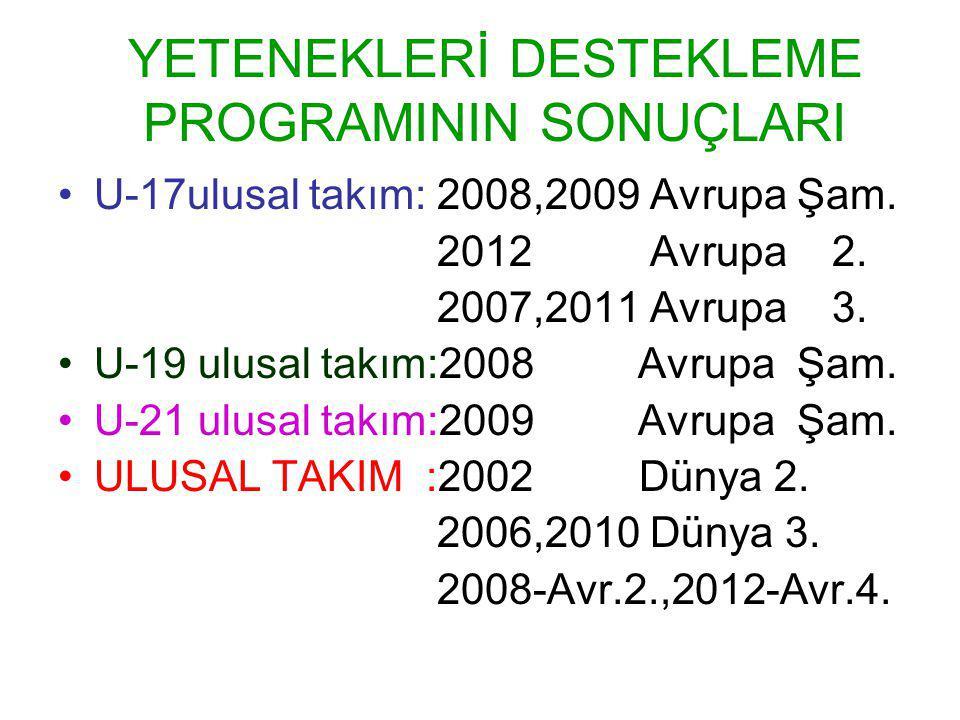 YETENEKLERİ DESTEKLEME PROGRAMININ SONUÇLARI U-17ulusal takım: 2008,2009 Avrupa Şam.