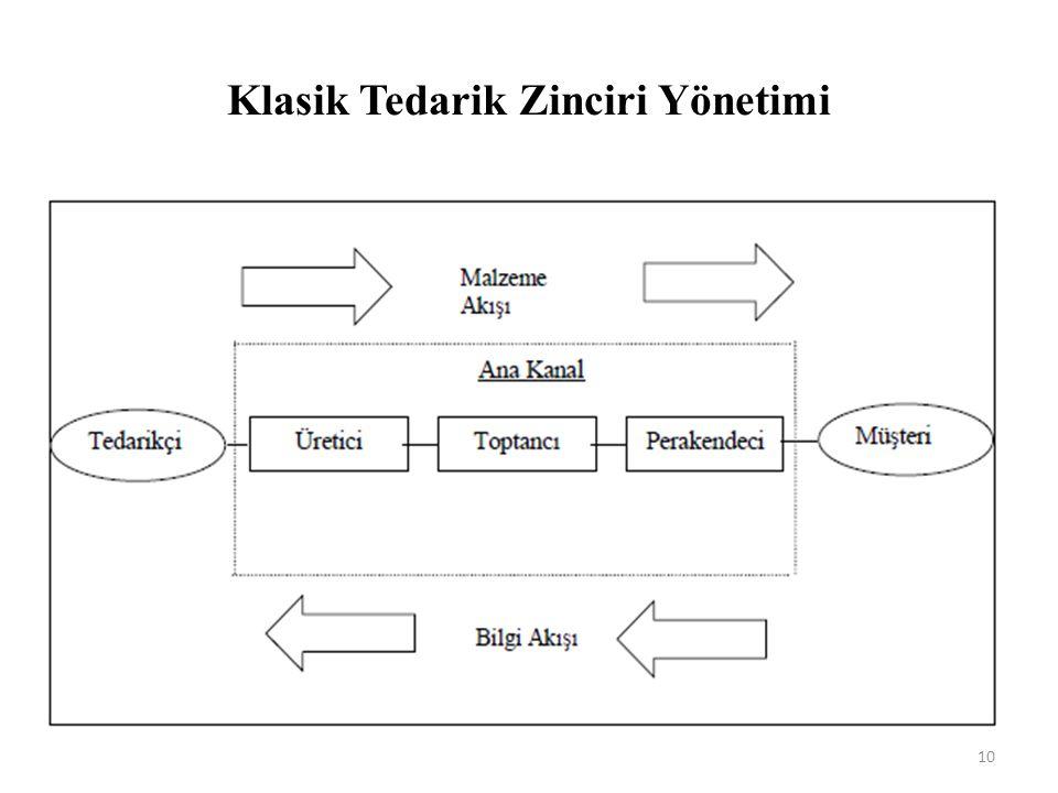 Klasik Tedarik Zinciri Yönetimi 10
