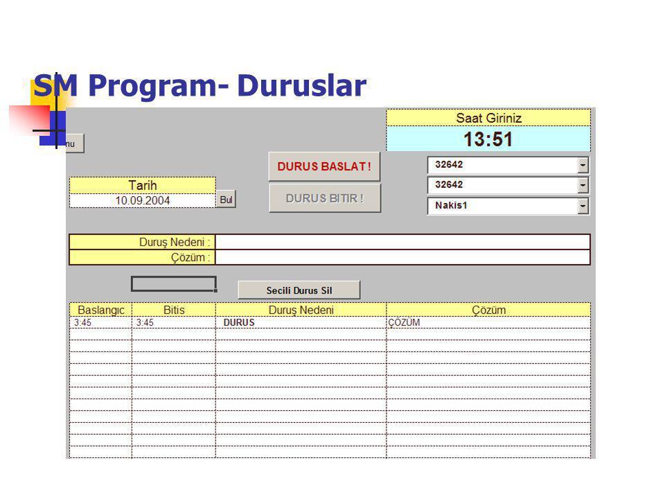 SM Program- Duruslar