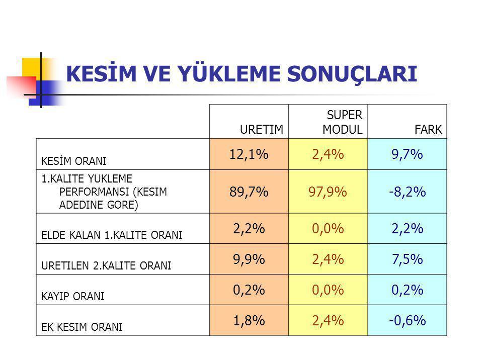 KESİM VE YÜKLEME SONUÇLARI URETIM SUPER MODULFARK KESİM ORANI 12,1%2,4%9,7% 1.KALITE YUKLEME PERFORMANSI (KESIM ADEDINE GORE) 89,7%97,9%-8,2% ELDE KALAN 1.KALITE ORANI 2,2%0,0%2,2% URETILEN 2.KALITE ORANI 9,9%2,4%7,5% KAYIP ORANI 0,2%0,0%0,2% EK KESIM ORANI 1,8%2,4%-0,6%