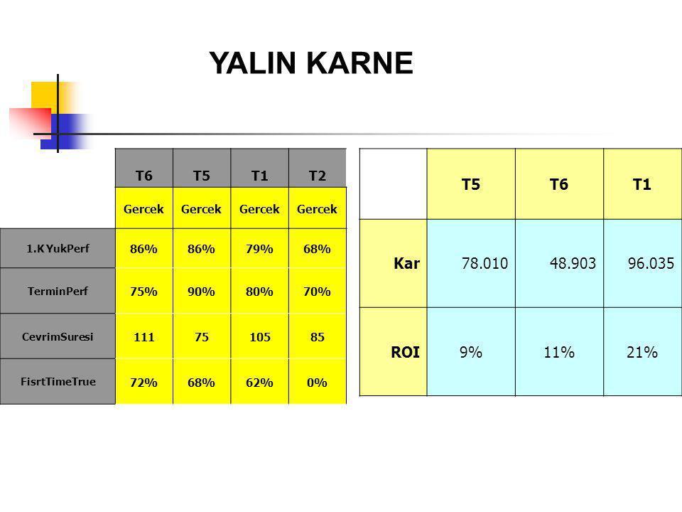 YALIN KARNE T6T5T1T2 Gercek 1.K YukPerf 86% 79%68% TerminPerf 75%90%80%70% CevrimSuresi 1117510585 FisrtTimeTrue 72%68%62%0% T5T6T1 Kar78.01048.90396.035 ROI9%11%21%