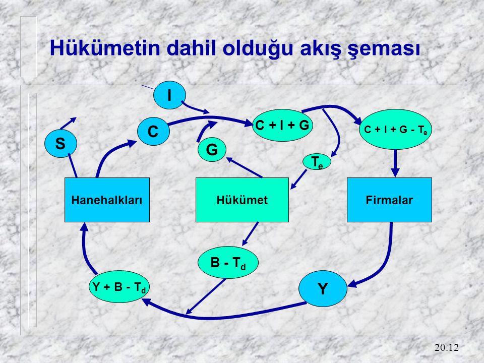 20.12 Hükümetin dahil olduğu akış şeması Y C + I + G I C S HanehalklarıFirmalarHükümet C + I + G - T e TeTe G B - T d Y + B - T d