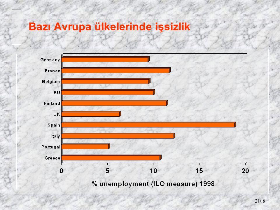 20.8 Bazı Avrupa ülkelerinde işsizlik